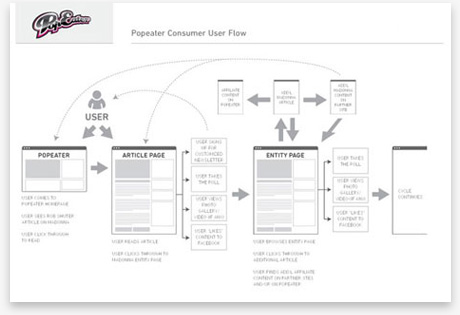 Conceptual - Flow - UX Design