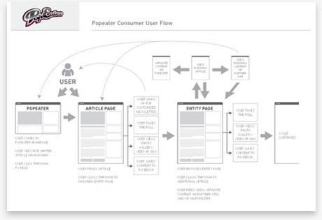 Conceptual - Flow - UX Design