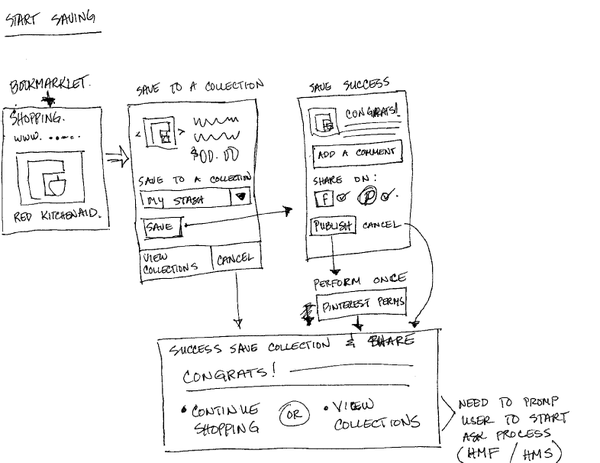 Storyboards UX Design