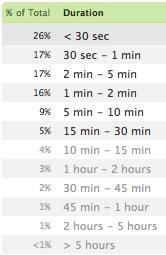 Οι χρόνοι παραμονής στο site